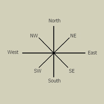 8 Directons copy the east west system is a compass school feng shui part ii asian