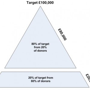 Pareto_principle_applied_to_community_fundraising